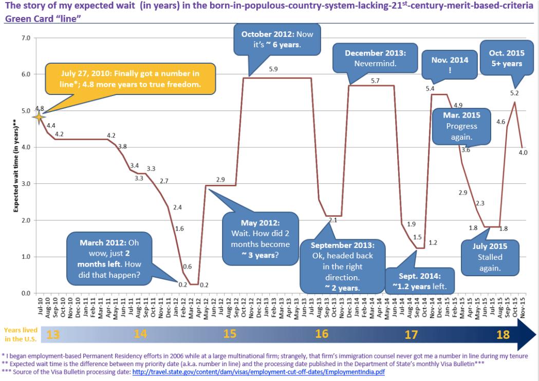 Immigration graph Misra